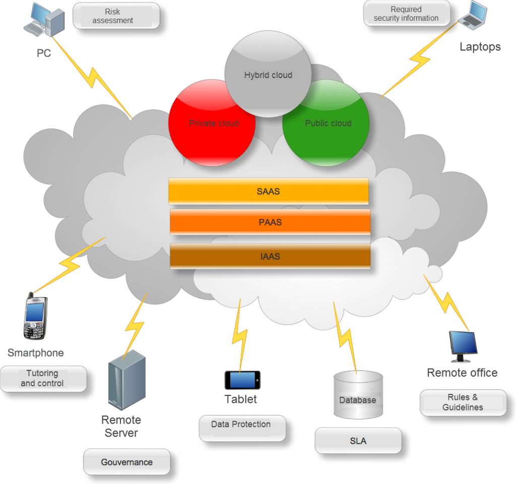 mobile micro cloud application classification mapping and Mobile cloud computing is an technique or model in which mobile applications are built, powered and hosted using cloud computing technology a mobile cloud approach enables developers to build applications designed specifically for mobile users without being bound by the mobile operating.